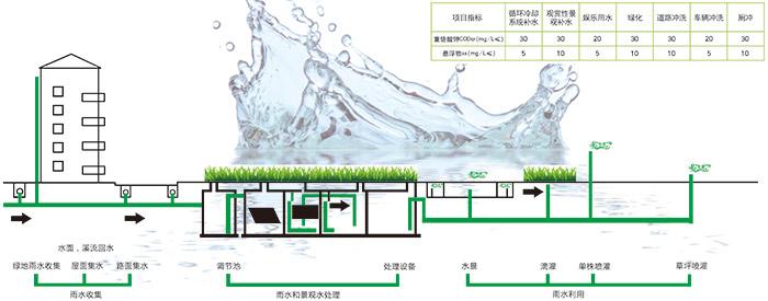 海绵城市雨水收集系统规划