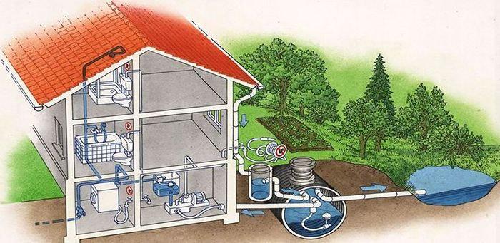 海绵城市雨水收集利用系统规划