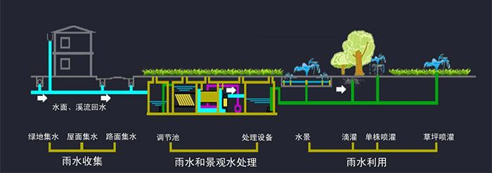 海绵城市雨水利用回收系统规划!